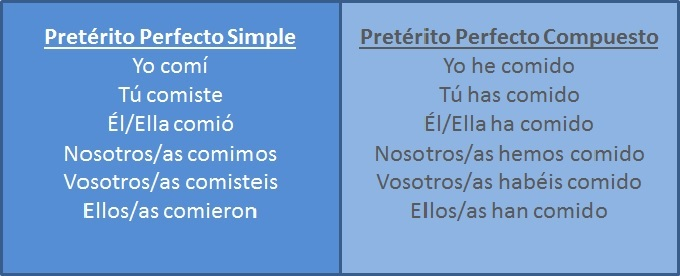 Learn Spanish Spain Pretérito Perfecto Simple y Compuesto